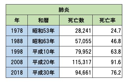 肺炎 死亡者数 日本 人口