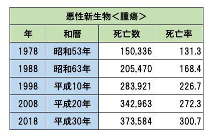 ガン 日本 死亡者数 人口