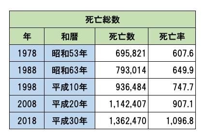日本 死亡者数 総数 人口